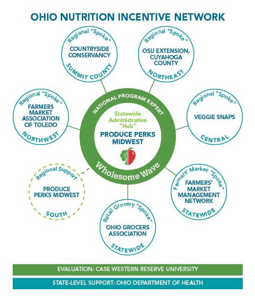 Ohio Nutrition Incentive Network