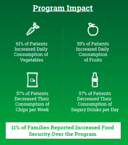 Produce Prescription Program (PRx): 2018 Impacts and 2019