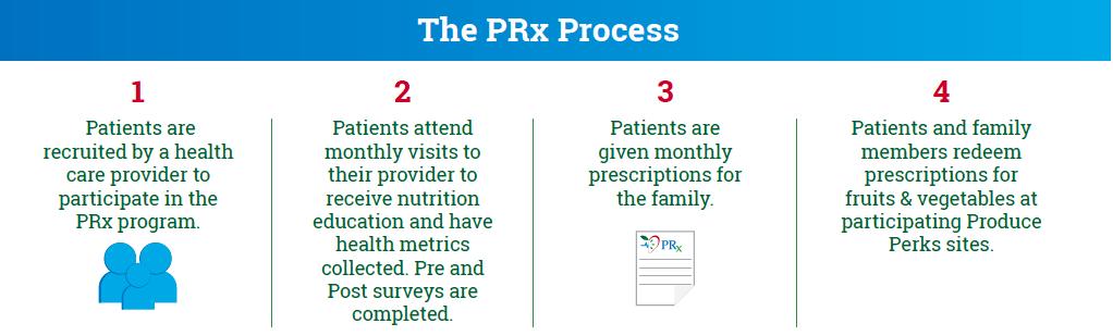 The PRx Process